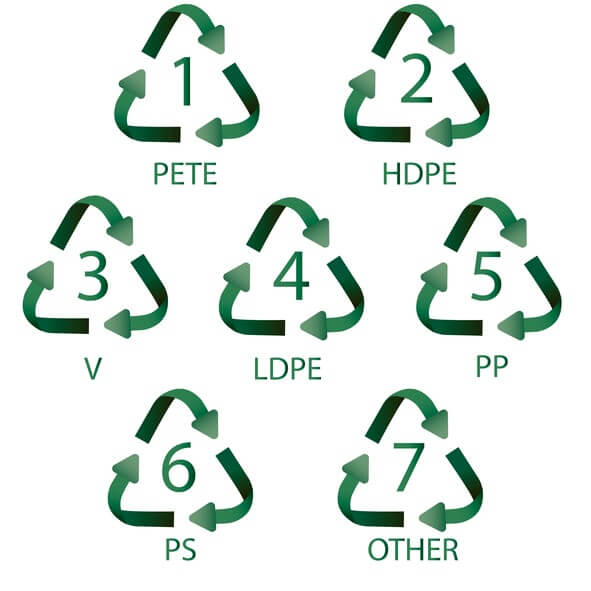 Numbers to identify plastic types